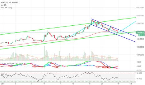 VENETH: VENETH still trading within channels.