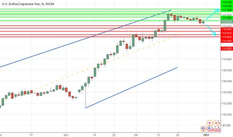 USDJPY: USD/JPY:  dólar  baja el fin de la semana