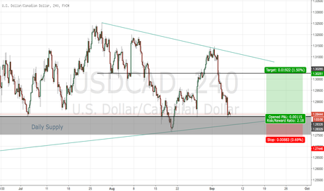 USDCAD: USDCAD Long possible?