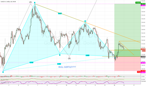 XAUUSD: GOLD LONG FROM BULL GARTLEY COMPLETION???
