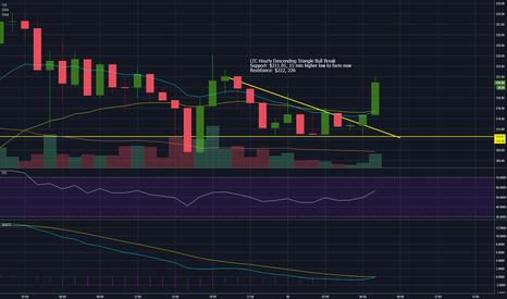 LTCUSD: LTC Hourly Descending Triangle Bull Break