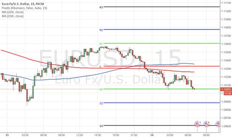 EURUSD: Posible entrada en Corto Para EUR/USD