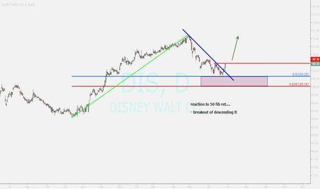 DIS: DISNEY WALT ...buy opportunity
