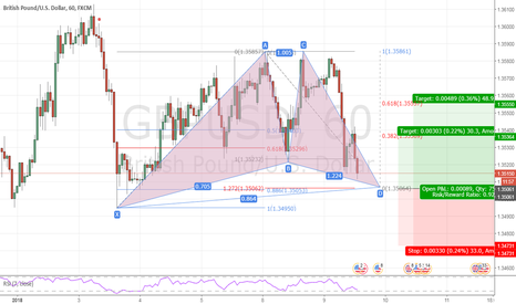 GBPUSD: GBPUSD h1 bullish gartley