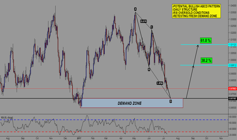 AUDCAD: AUD/CAD POTENTIAL ABCD + RETEST INTO FRESH DEMAND ZONE