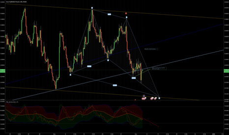 EURGBP: Butterfly bullish in the making