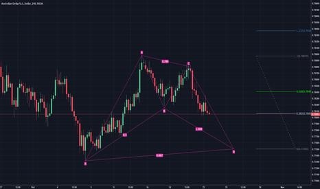AUDUSD: AUDUSD Potential bullish BAT pattern