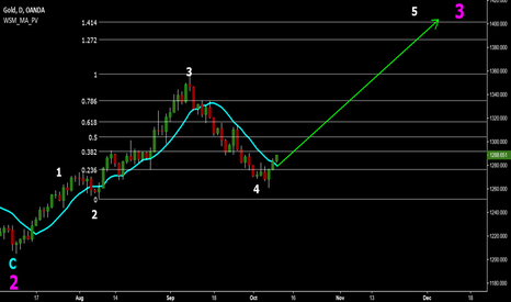 XAUUSD: Gold Motive Wave