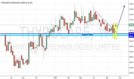 THYROCARE: Thyrocare - Technically and Fundamentally Strong