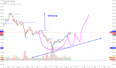 BTCUSD: Possible 17k Cup of tea  with no sugar added