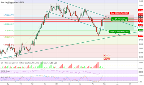 CHFJPY: CHFJPY on a longterm down trend - SELL