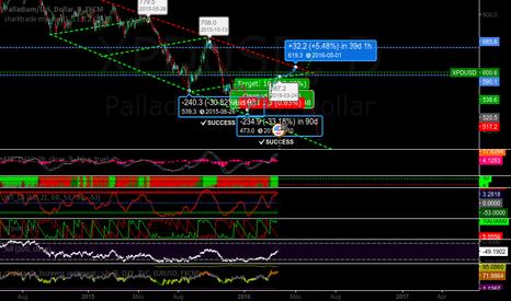 XPDUSD: palladium analysis