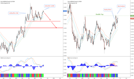 EURGBP: EURGBP - Topping out