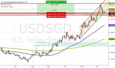 USDSGD: USDSGD Falls to Bottom of Channel