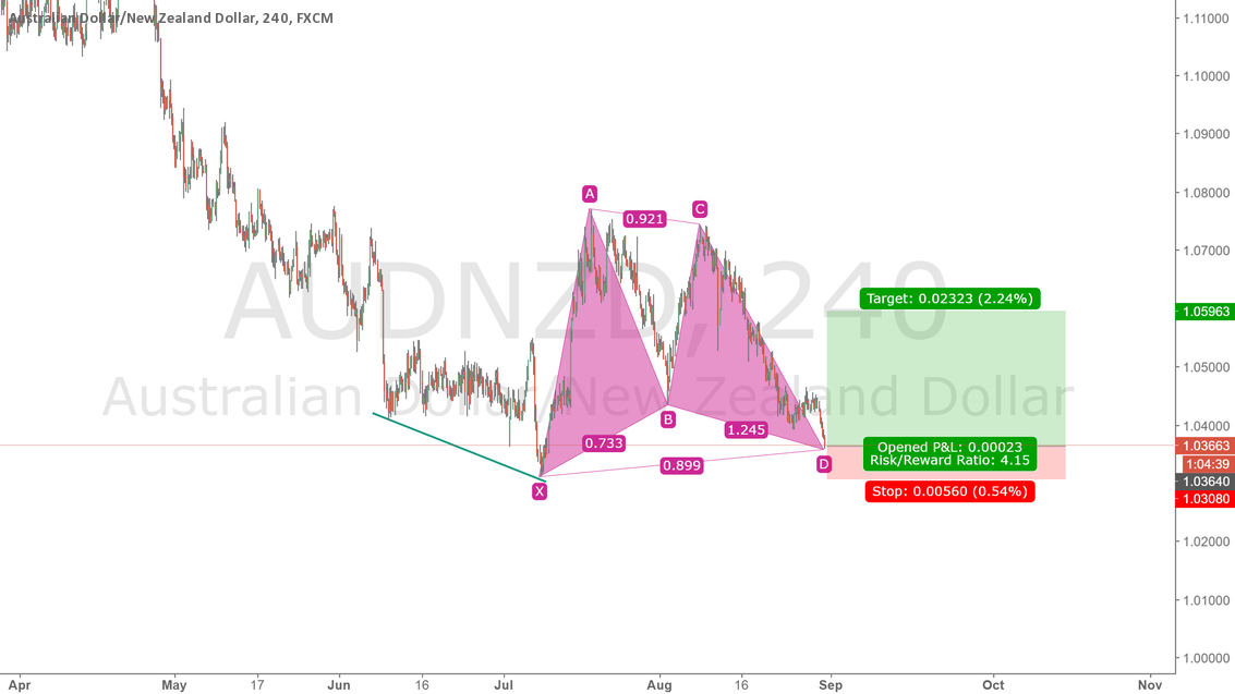 AUDNZD LONG at 1.0358