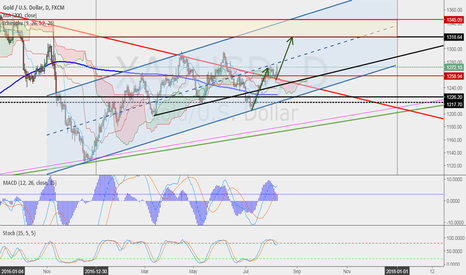 XAUUSD: Support from the Old Bear