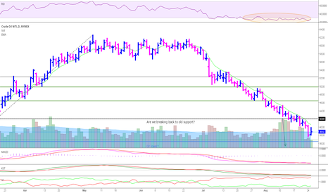 CL1!: Oil not done giving us a show