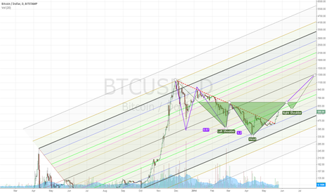 BTCUSD: Projecting bitcoin runup to 710 over next 20 days.