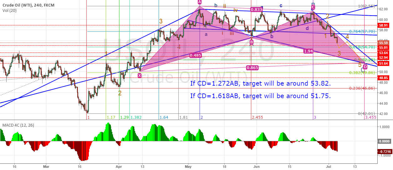 Possible targets for this bearish trend