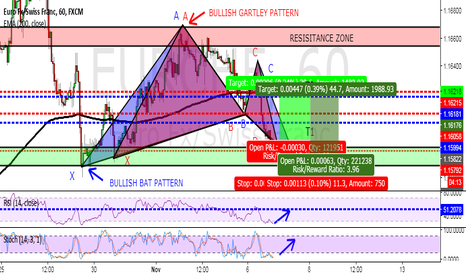 EURCHF: A SOLID LONG TRADE ON EURCHF CONFIRMED BY ADVANCED PATTERNS!
