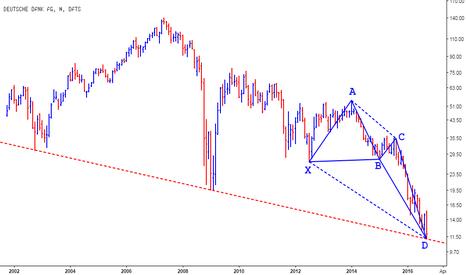 DB: Deutsche Bank - Bottom in place