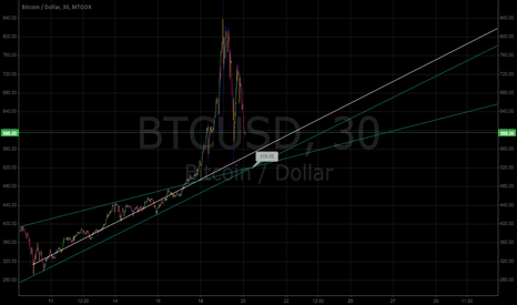 BTCUSD: Next few hours