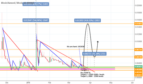 BCDBTC: [BCD/BTC] Another %300++ WAVE COMING? BCD*