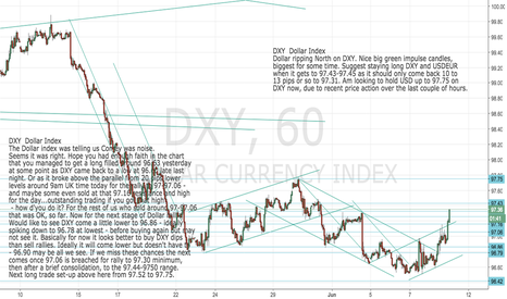 DXY: DXY: Dollar Index Update - Dollar ripping North