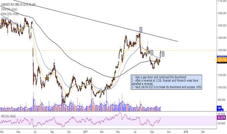 EZJ: Strength to Easyjet's share price.