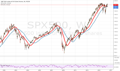 SPX500: SPX500 - what I said 3 months ago for confirmation