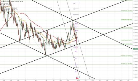 USDZAR: USD/ZAR 4H Chart: Breaking massive pattern