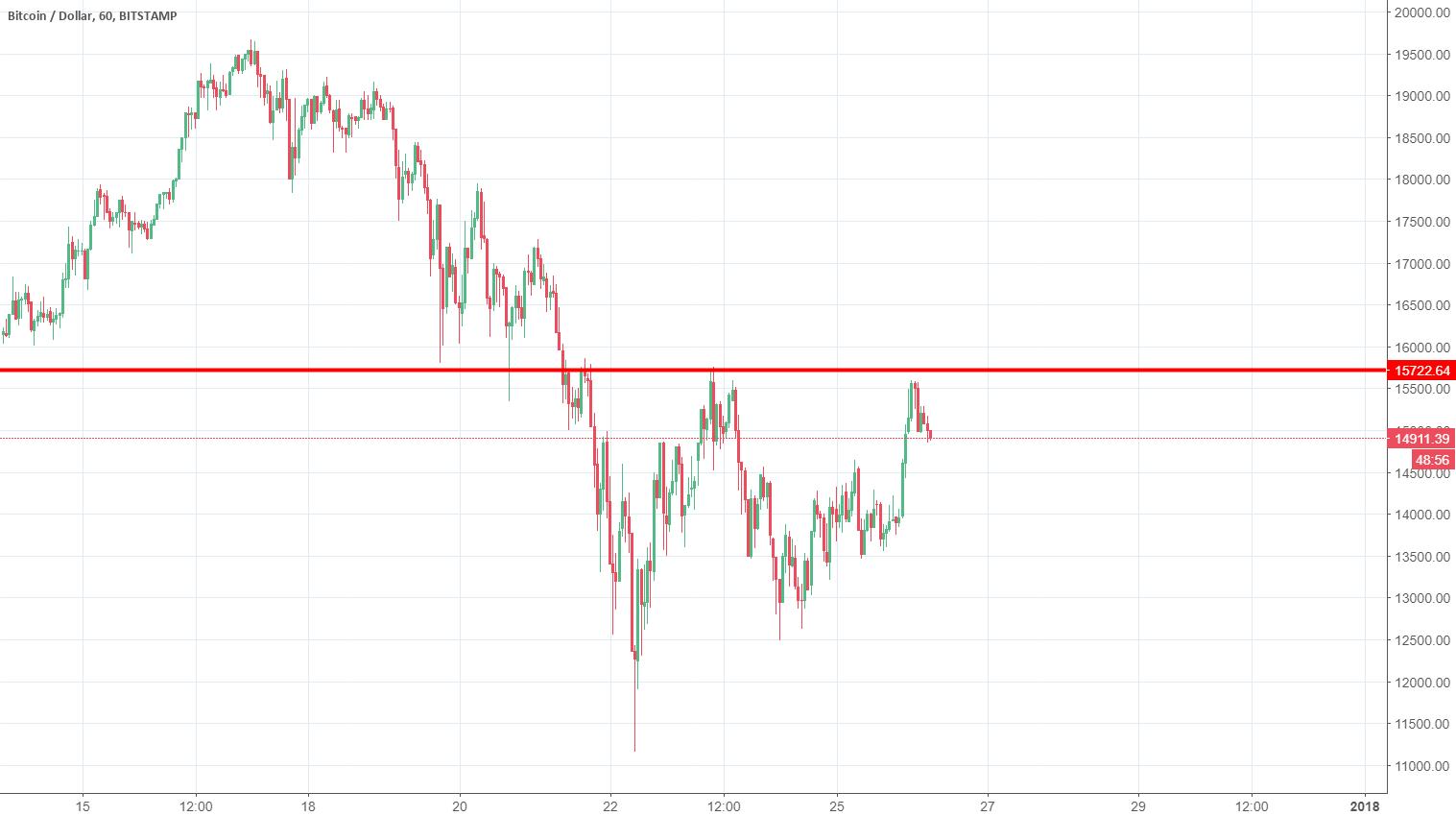 Bitcoin Back at Resistance $16k