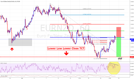 EURNZD: TCT Trade With Lower Low lower Closed RSI Divergence