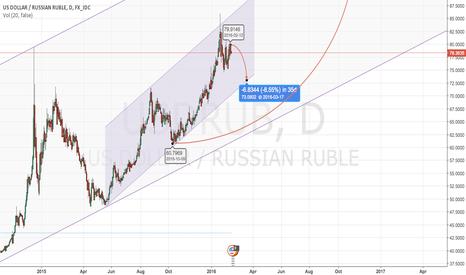 USDRUB: Short - term Sell , Long - term Buy , target : 100 R / 1$