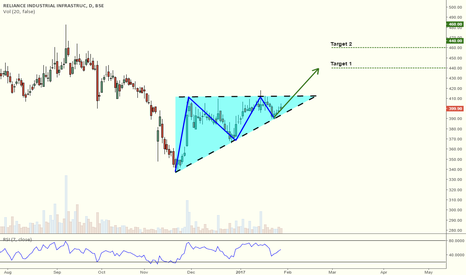 RIIL: Ascending Triangle on Reliance Industrial Infrastructure