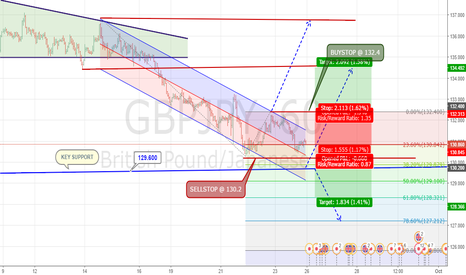 GBPJPY: Break Out Regression Trend Channel or Continue Fibo Expansion
