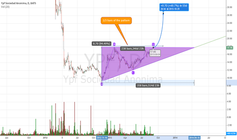 YPF: Another Approach to $YPF mid-long