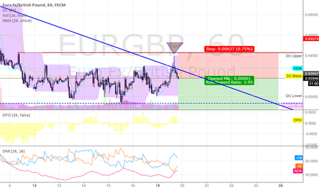 EURGBP: short EURGBP @ 60 min @ trading capability for this 51st week`16