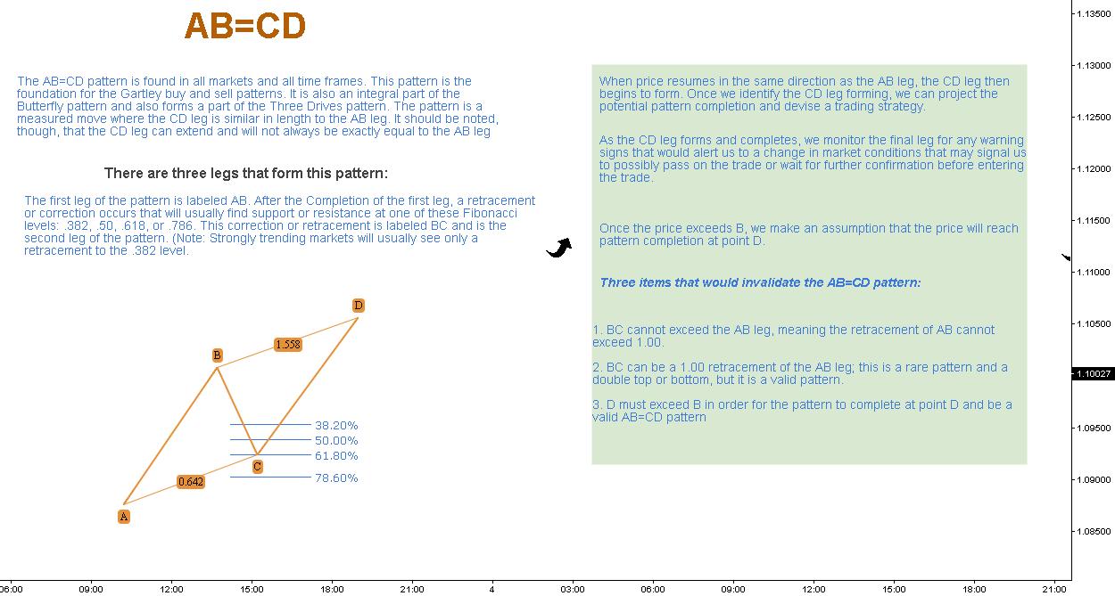 AB=CD & Gartley Patterns // Educational ®