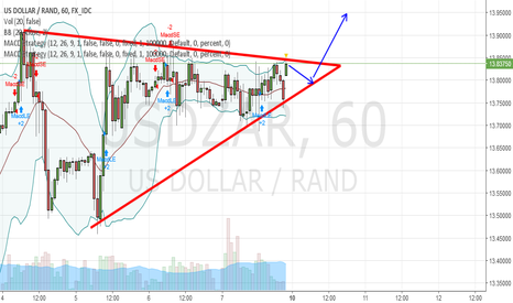 USDZAR: BULLISH PENNANT FORMED ON THE HOUR CHART. POSSIBLE LONG ENTRY.