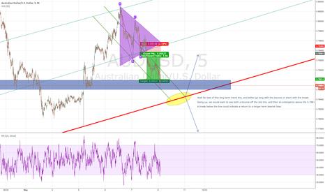 AUDUSD: AUDUSD approaching important trend line