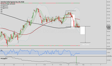 AUDJPY: AUDJPY: Interesting short term short