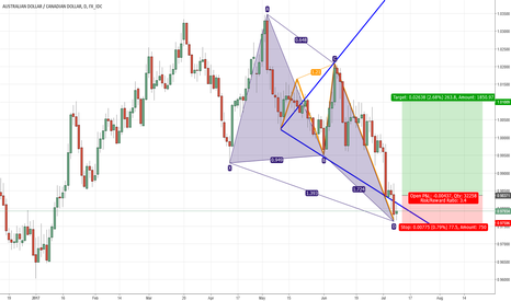 AUDCAD: Wave and Harmonic pattern analysis of AUDCAD