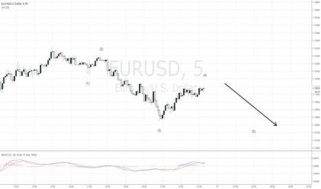 EURUSD: eur usd short on 5 min