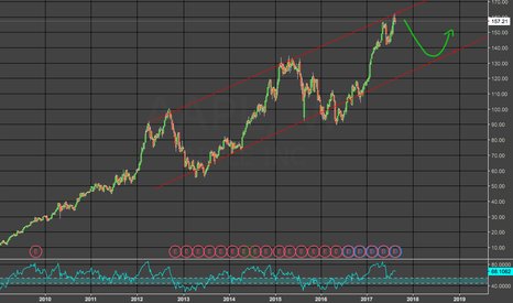AAPL: Getting a trend, there?