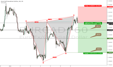 EURCAD: EURCAD Bearish Wolf Wave