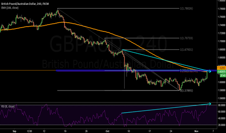 GBPAUD: PERFECT SELL FOR A NEW LOWER LOW