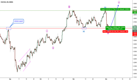 USDCAD: USDCAD-H4. Expecting wave 5