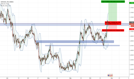 GBPAUD: GBPAUD out of range, buying retest