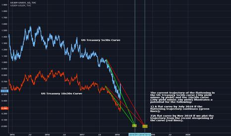 US30Y-US05Y: US Treasury 5s30s and 10s30s Curve - Flat Curve Predictions?